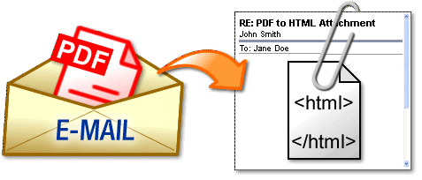 Convert PDF To HTML as attachment or as HTML email
